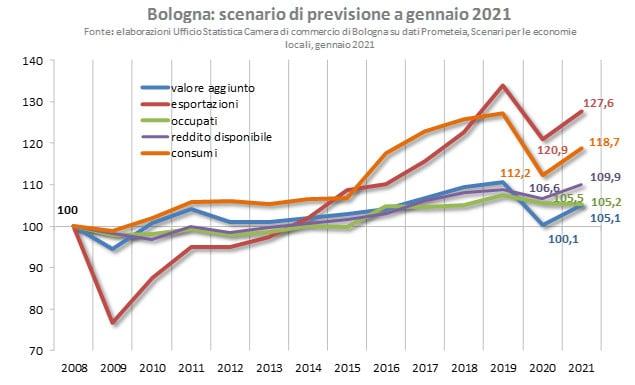 Studio di Prometeia: economia nell'area metropolitana di Bologna + 5% nel 2021